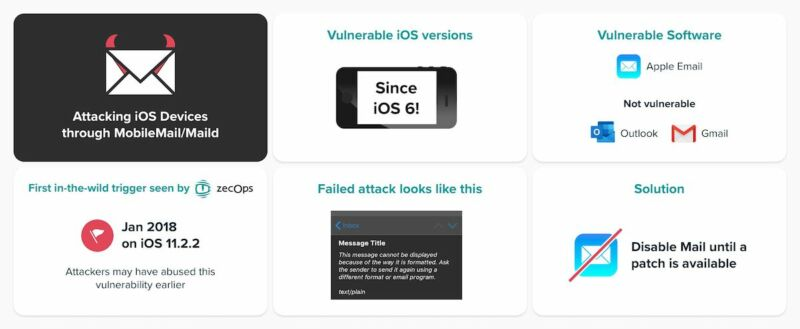 A critical iPhone and iPad bug that lurked for 8 years may be under active attack – Ars Technica